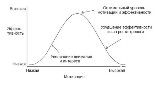 зависимость эффективности от мотивации