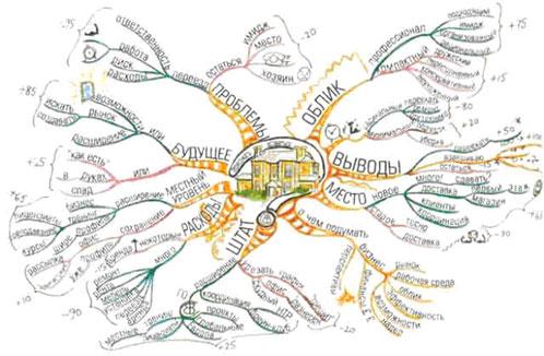 mind-map4